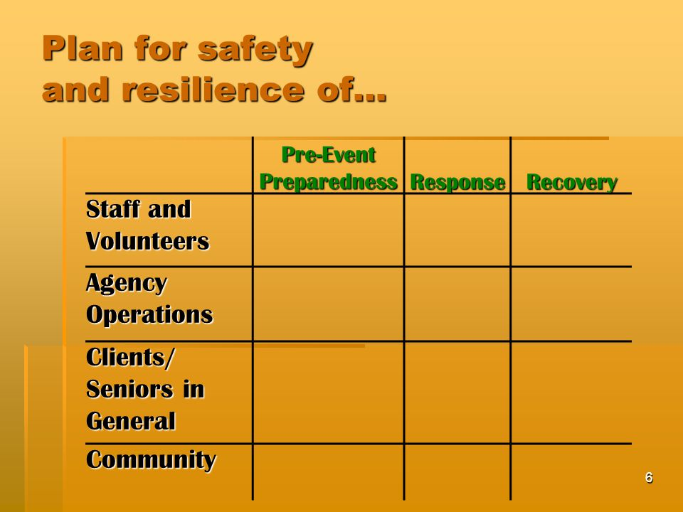 6 Plan for safety and resilience of… Pre-Event Preparedness ResponseRecovery Staff and Volunteers Agency Operations Clients/ Seniors in General Community