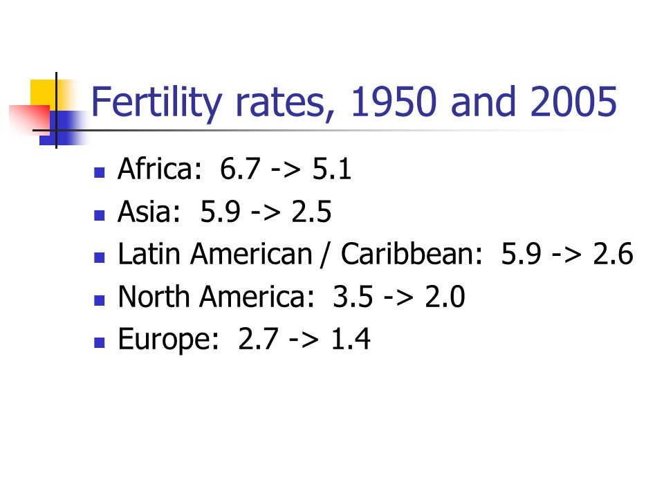 Fertility rates, 1950 and 2005 Africa: 6.7 -> 5.1 Asia: 5.9 -> 2.5 Latin American / Caribbean: 5.9 -> 2.6 North America: 3.5 -> 2.0 Europe: 2.7 -> 1.4