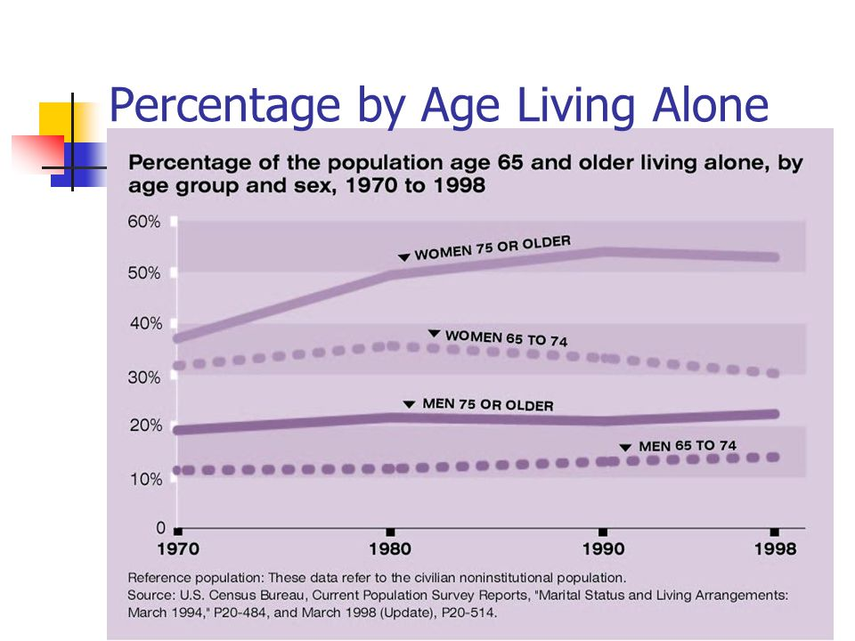 Percentage by Age Living Alone