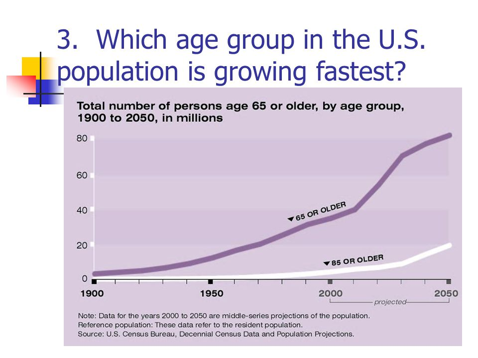 3. Which age group in the U.S. population is growing fastest