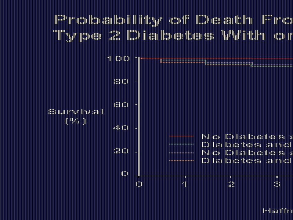 Probability of Death From CHD in Patients With Type 2 Diabetes With or Without Previous MI