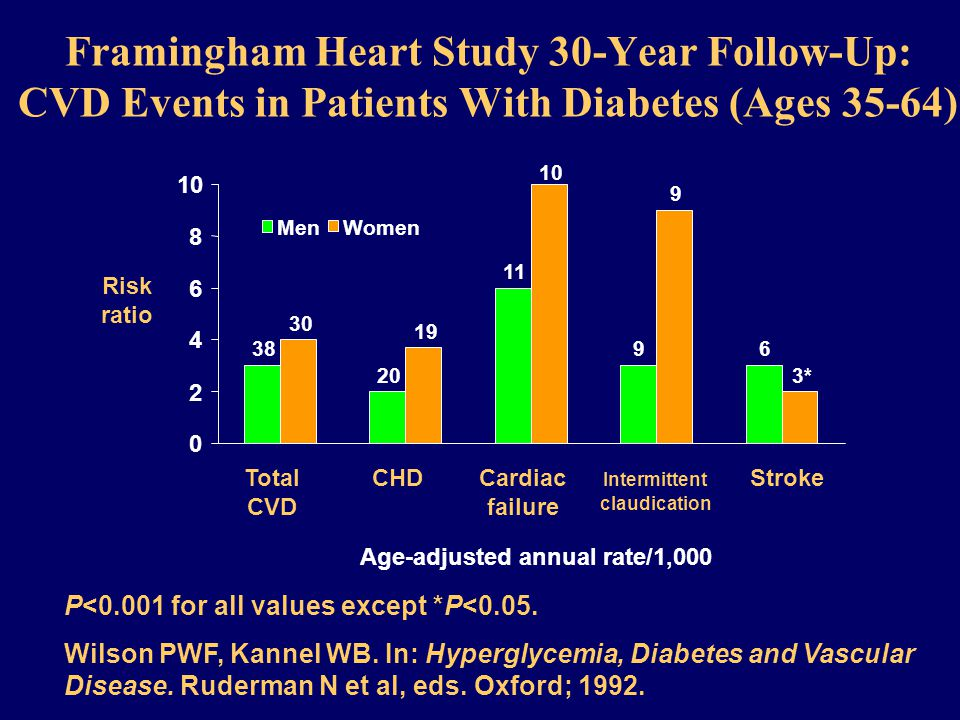 Framingham Heart Study 30-Year Follow-Up: CVD Events in Patients With Diabetes (Ages 35-64) * Age-adjusted annual rate/1,000 MenWomen Total CVD CHDCardiac failure Intermittent claudication Stroke Risk ratio P<0.001 for all values except *P<0.05.