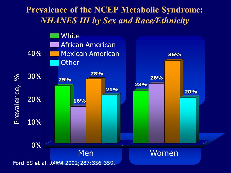 Prevalence of the NCEP Metabolic Syndrome: NHANES III by Sex and Race/Ethnicity Prevalence, % Men Ford ES et al.