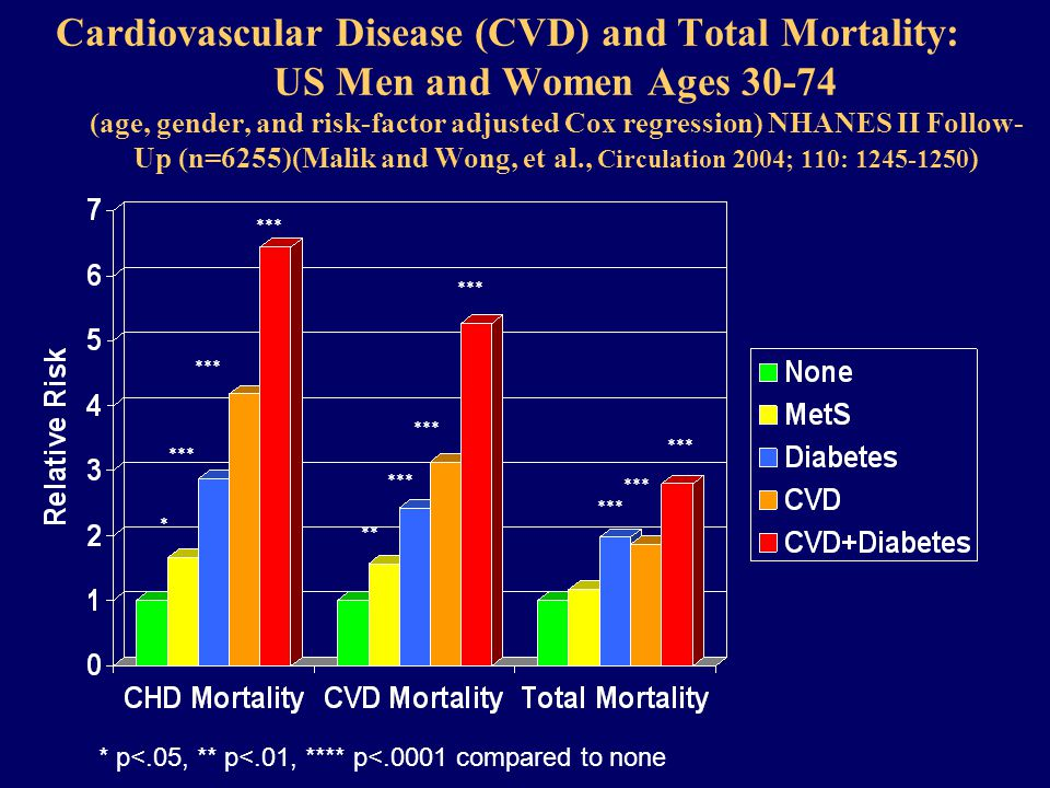 Cardiovascular Disease (CVD) and Total Mortality: US Men and Women Ages (age, gender, and risk-factor adjusted Cox regression) NHANES II Follow- Up (n=6255)(Malik and Wong, et al., Circulation 2004; 110: ) * p<.05, ** p<.01, **** p<.0001 compared to none * *** ** ***
