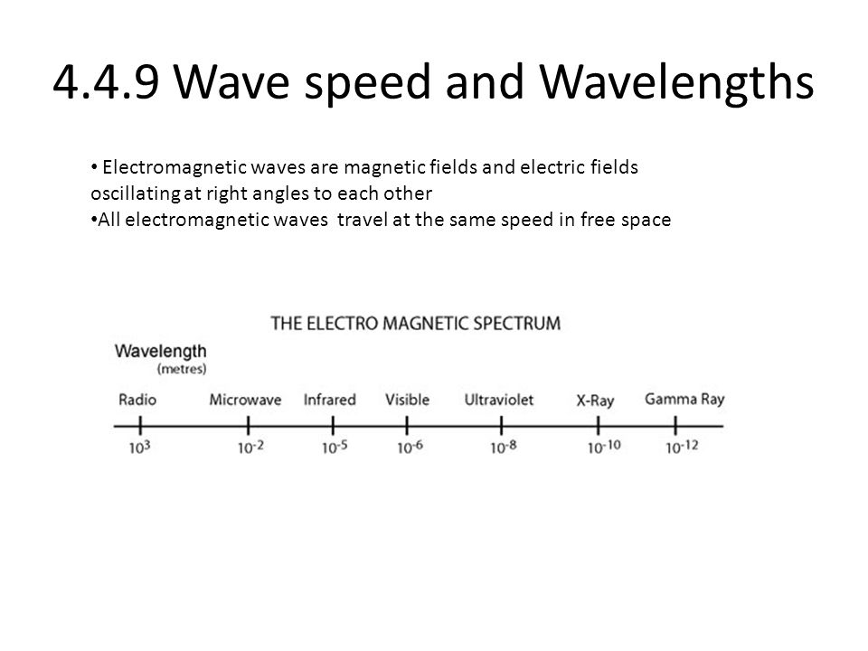 4.4.9 Wave speed and Wavelengths Electromagnetic waves are magnetic fields and electric fields oscillating at right angles to each other All electromagnetic waves travel at the same speed in free space