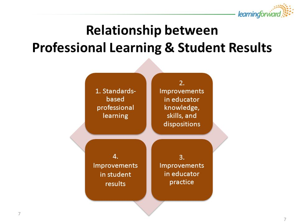 7 7 1. Standards- based professional learning 2.