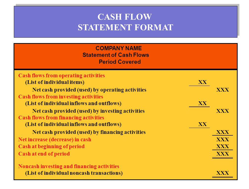 13 COMPANY NAME Statement of Cash Flows Period Covered Cash flows from operating activities (List of individual items)XX Net cash provided (used) by operating activitiesXXX Cash flows from investing activities (List of individual inflows and outflows)XX Net cash provided (used) by investing activitiesXXX Cash flows from financing activities (List of individual inflows and outflows)XX Net cash provided (used) by financing activitiesXXX Net increase (decrease) in cashXXX Cash at beginning of periodXXX Cash at end of periodXXX Noncash investing and financing activities (List of individual noncash transactions)XXX CASH FLOW STATEMENT FORMAT CASH FLOW STATEMENT FORMAT