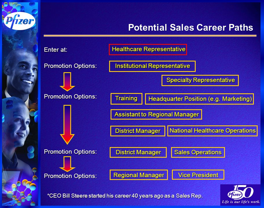 Potential Sales Career Paths *CEO Bill Steere started his career 40 years ago as a Sales Rep.