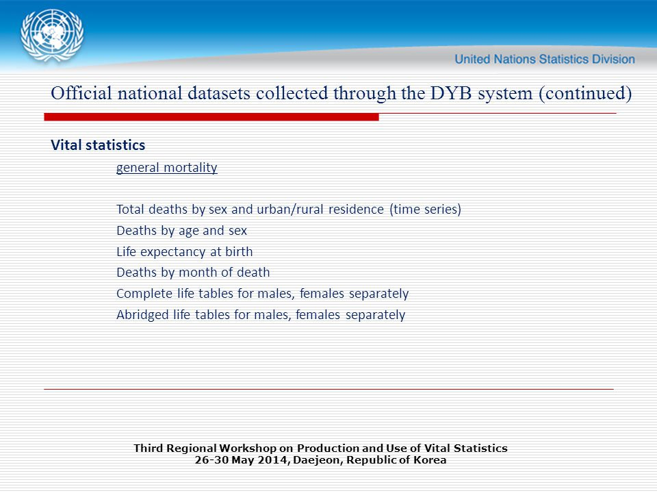 Official national datasets collected through the DYB system (continued) Vital statistics general mortality Total deaths by sex and urban/rural residence (time series) Deaths by age and sex Life expectancy at birth Deaths by month of death Complete life tables for males, females separately Abridged life tables for males, females separately Third Regional Workshop on Production and Use of Vital Statistics May 2014, Daejeon, Republic of Korea