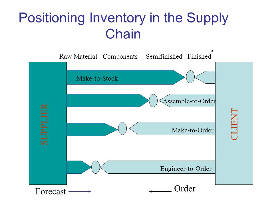 Positioning Inventory in the Supply Chain SUPPLIER CLIENT Make-to-Stock Assemble-to-Order Make-to-Order Engineer-to-Order Raw MaterialComponentsSemifinishedFinished Forecast Order