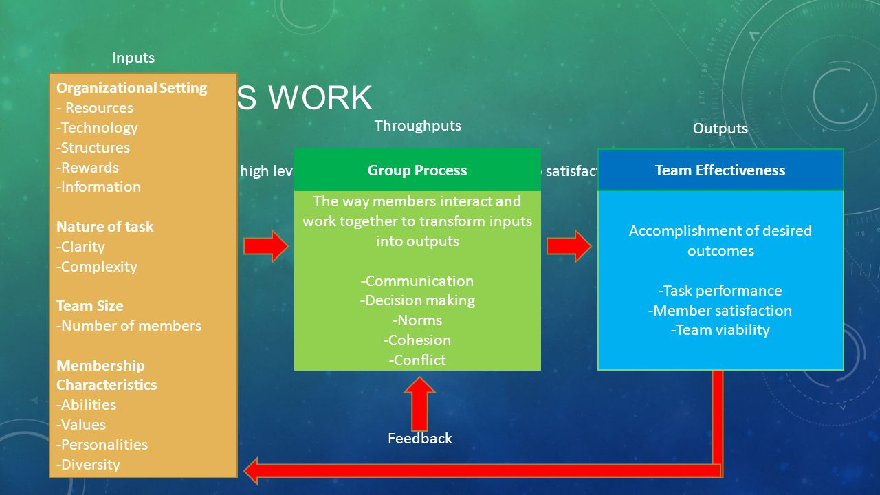 HOW TEAMS WORK Effective teams achieve high levels of task performance, membership satisfaction, and future viability. They are open systems. The way