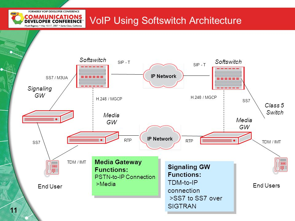 11 VoIP Using Softswitch Architecture Softswitch SS7 IP Network SIP - T SS7 End User End Users Class 5 Switch TDM / IMT Media GW Signaling GW Media GW H.248 / MGCP SS7 / M3UA IP Network TDM / IMT RTP Softswitch Media Gateway Functions: PSTN-to-IP Connection >Media Media Gateway Functions: PSTN-to-IP Connection >Media Signaling GW Functions: TDM-to-IP connection >SS7 to SS7 over SIGTRAN Signaling GW Functions: TDM-to-IP connection >SS7 to SS7 over SIGTRAN