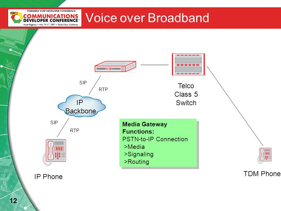 12 Voice over Broadband IP Backbone IP Phone SIP RTP SIP RTP TDM Phone Telco Class 5 Switch Media Gateway Functions: PSTN-to-IP Connection >Media >Signaling >Routing Media Gateway Functions: PSTN-to-IP Connection >Media >Signaling >Routing