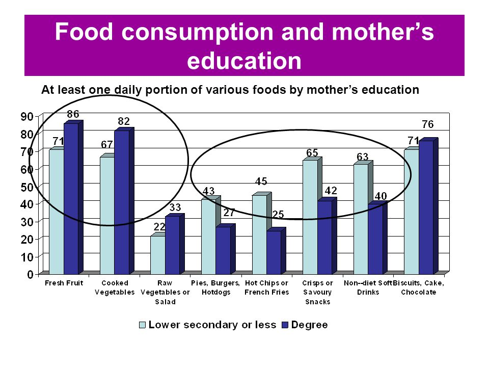 Food consumption and mother's education At least one daily portion of various foods by mother's education
