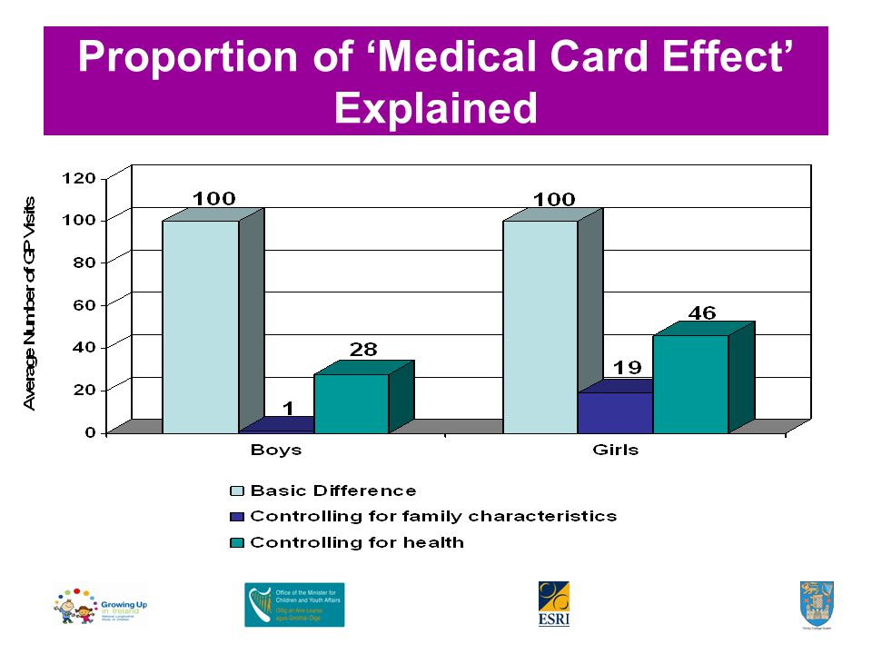 Proportion of 'Medical Card Effect' Explained