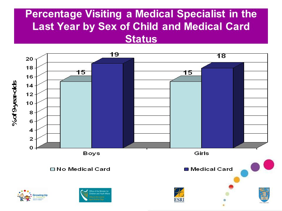 Percentage Visiting a Medical Specialist in the Last Year by Sex of Child and Medical Card Status