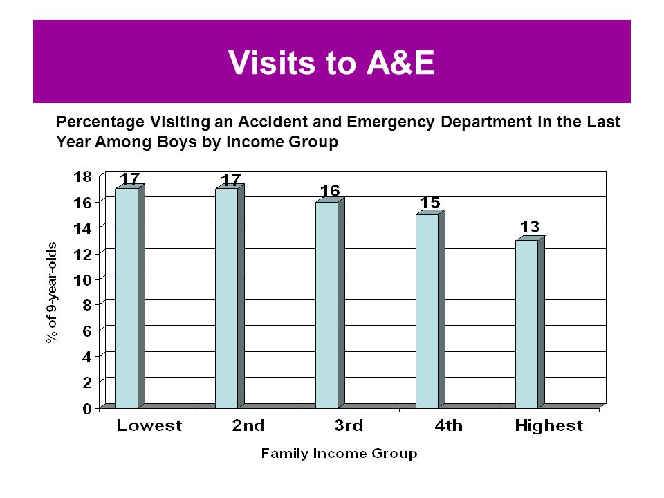 Visits to A&E Percentage Visiting an Accident and Emergency Department in the Last Year Among Boys by Income Group