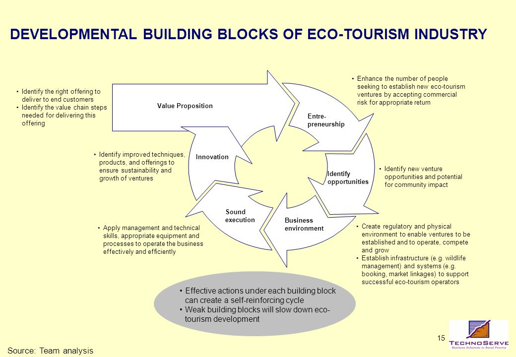 ecotourism improving sustainability in the tourism industry Sustainable tourism and eco -tourism the hope of improving mutual understanding between residents and achieve a sustainable eco-tourism industry.