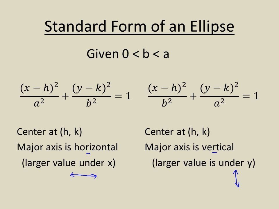 Standard Form of an Ellipse Given 0 < b < a