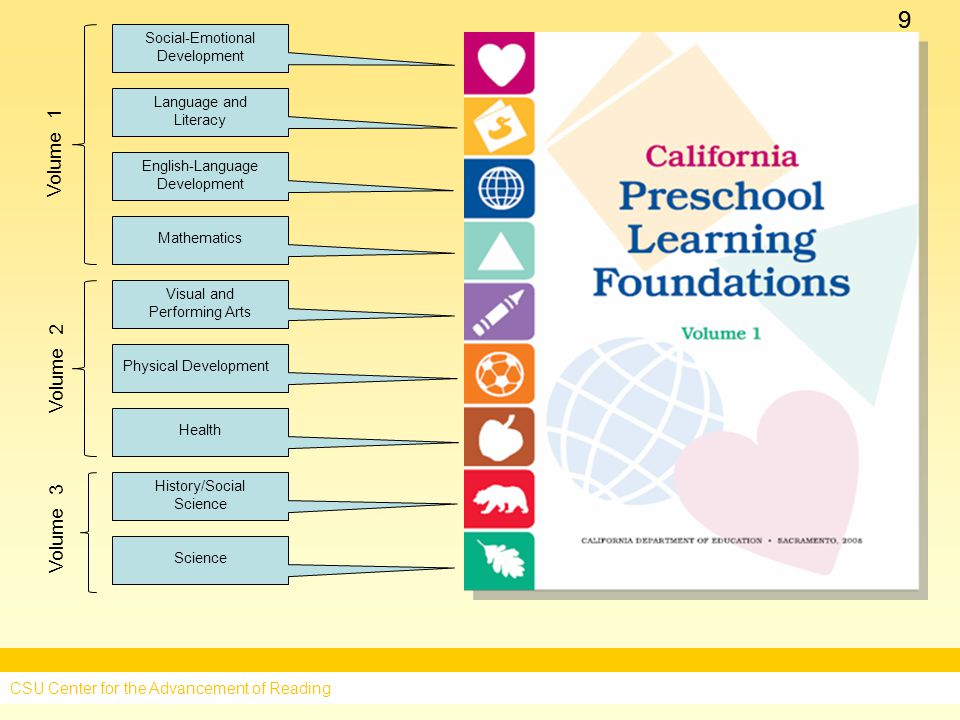 99 Social-Emotional Development Language and Literacy English-Language Development Mathematics Visual and Performing Arts Physical Development Health History/Social Science Science Volume 1 CSU Center for the Advancement of Reading Volume 2 Volume 3