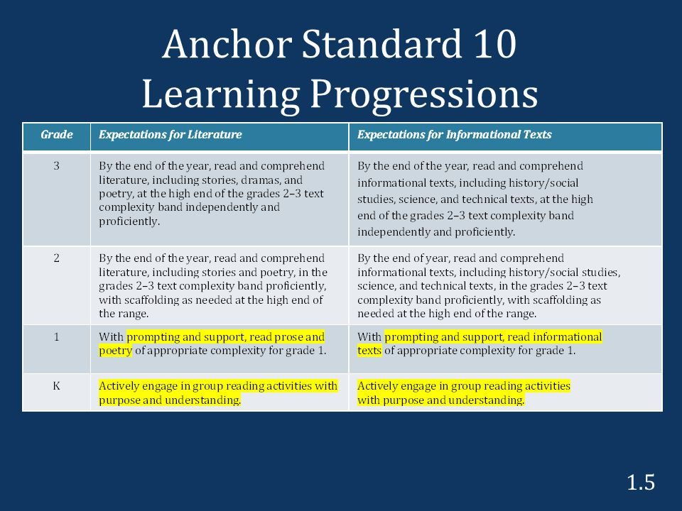 Anchor Standard 10 Learning Progressions 1.5