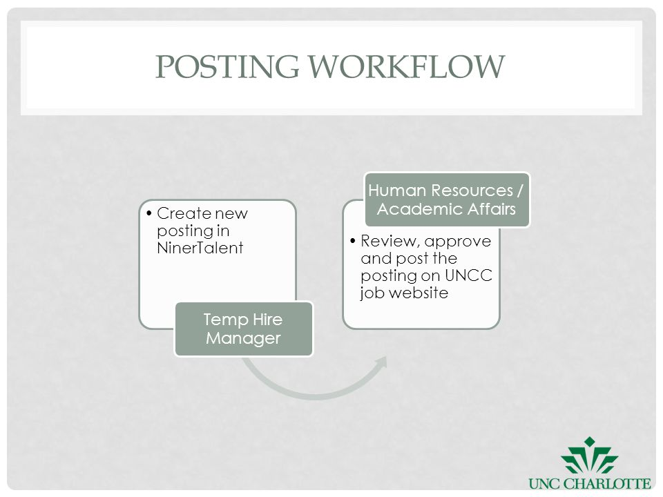 POSTING WORKFLOW Create new posting in NinerTalent Temp Hire Manager Review, approve and post the posting on UNCC job website Human Resources / Academic Affairs
