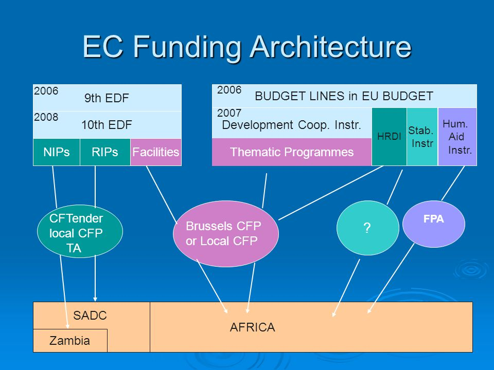 EC Funding Architecture AFRICA Zambia 10th EDF NIPsRIPsFacilities Development Coop.