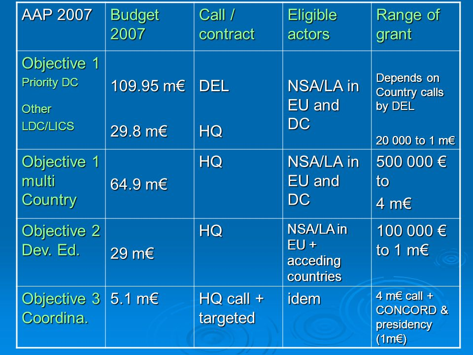 AAP 2007 Budget 2007 Call / contract Eligible actors Range of grant Objective 1 Priority DC OtherLDC/LICS m€ 29.8 m€ DELHQ NSA/LA in EU and DC Depends on Country calls by DEL to 1 m€ Objective 1 multi Country 64.9 m€ HQ NSA/LA in EU and DC € to 4 m€ Objective 2 Dev.