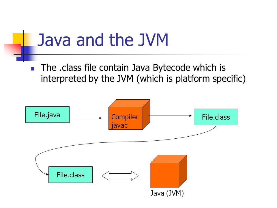 Java and the JVM The.class file contain Java Bytecode which is interpreted by the JVM (which is platform specific) File.java File.class Compiler javac File.class Java (JVM)