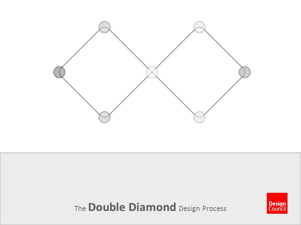 The Double Diamond Design Process. Establish Project Parameters