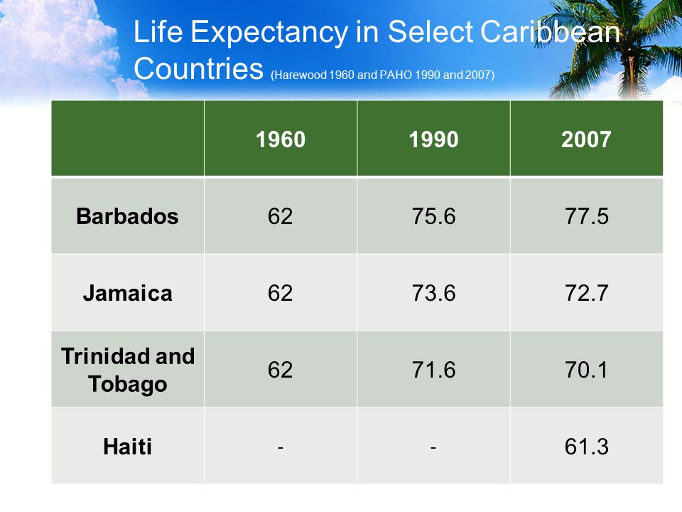 Life Expectancy in Select Caribbean Countries (Harewood 1960 and PAHO 1990 and 2007) Barbados Jamaica Trinidad and Tobago Haiti