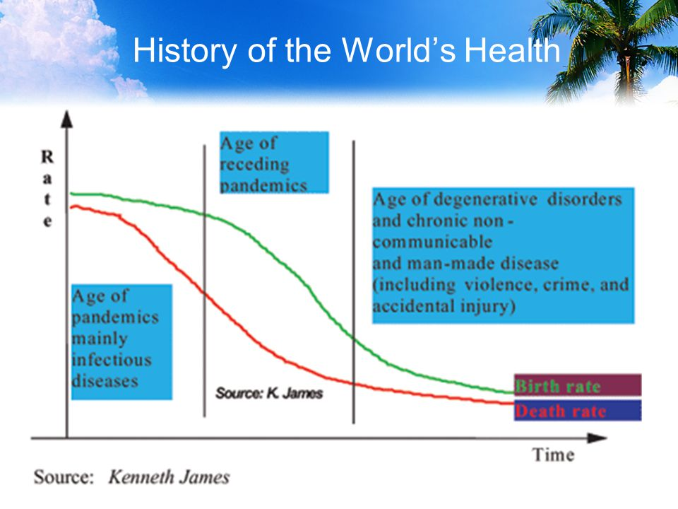 History of the World's Health