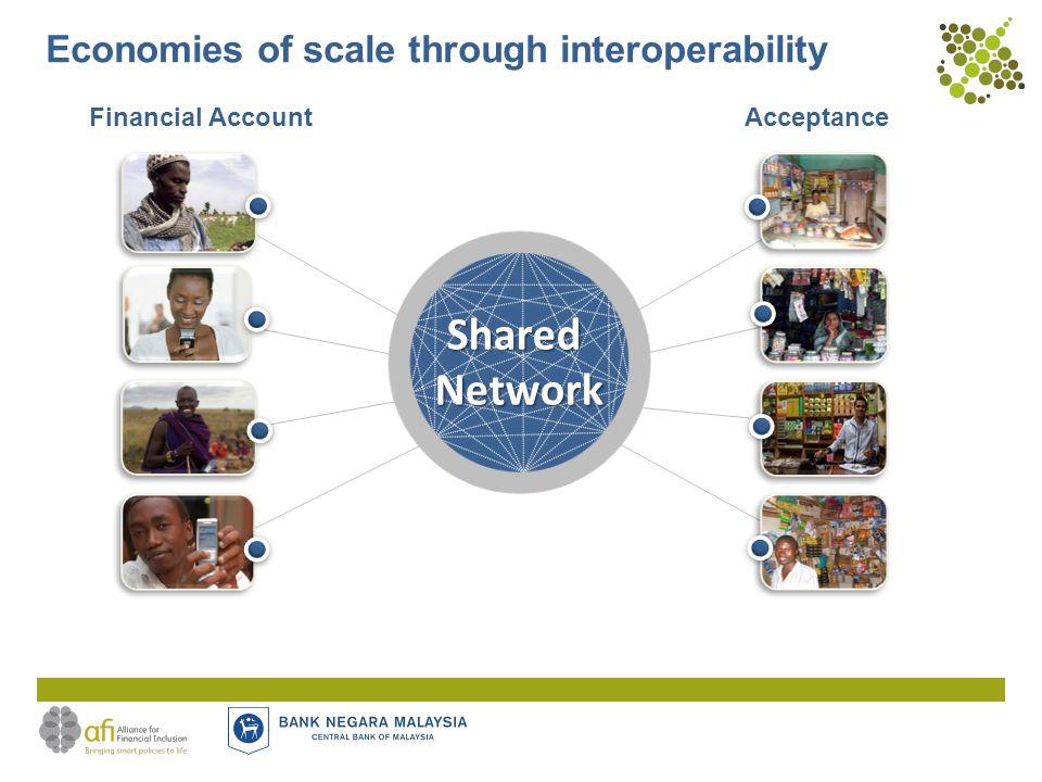 Economies of scale through interoperability AcceptanceFinancial Account SharedNetwork