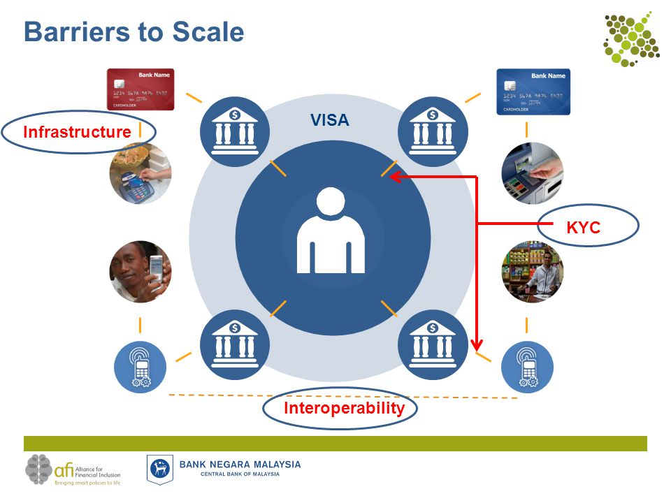 VISA Barriers to Scale Interoperability Infrastructure KYC