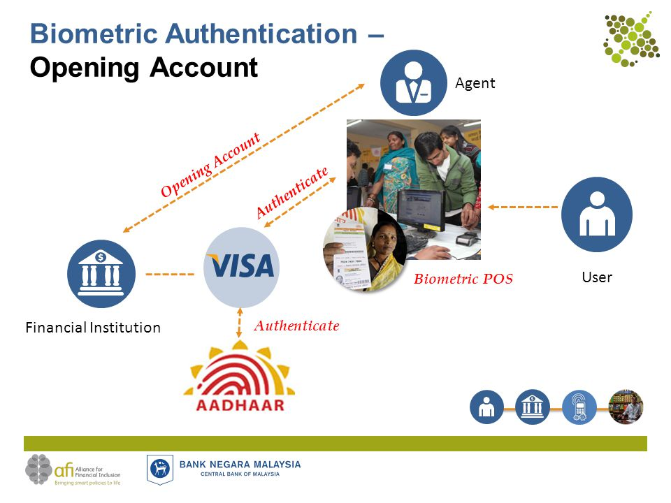 Biometric Authentication – Opening Account User Agent Financial Institution Opening Account Biometric POS Authenticate