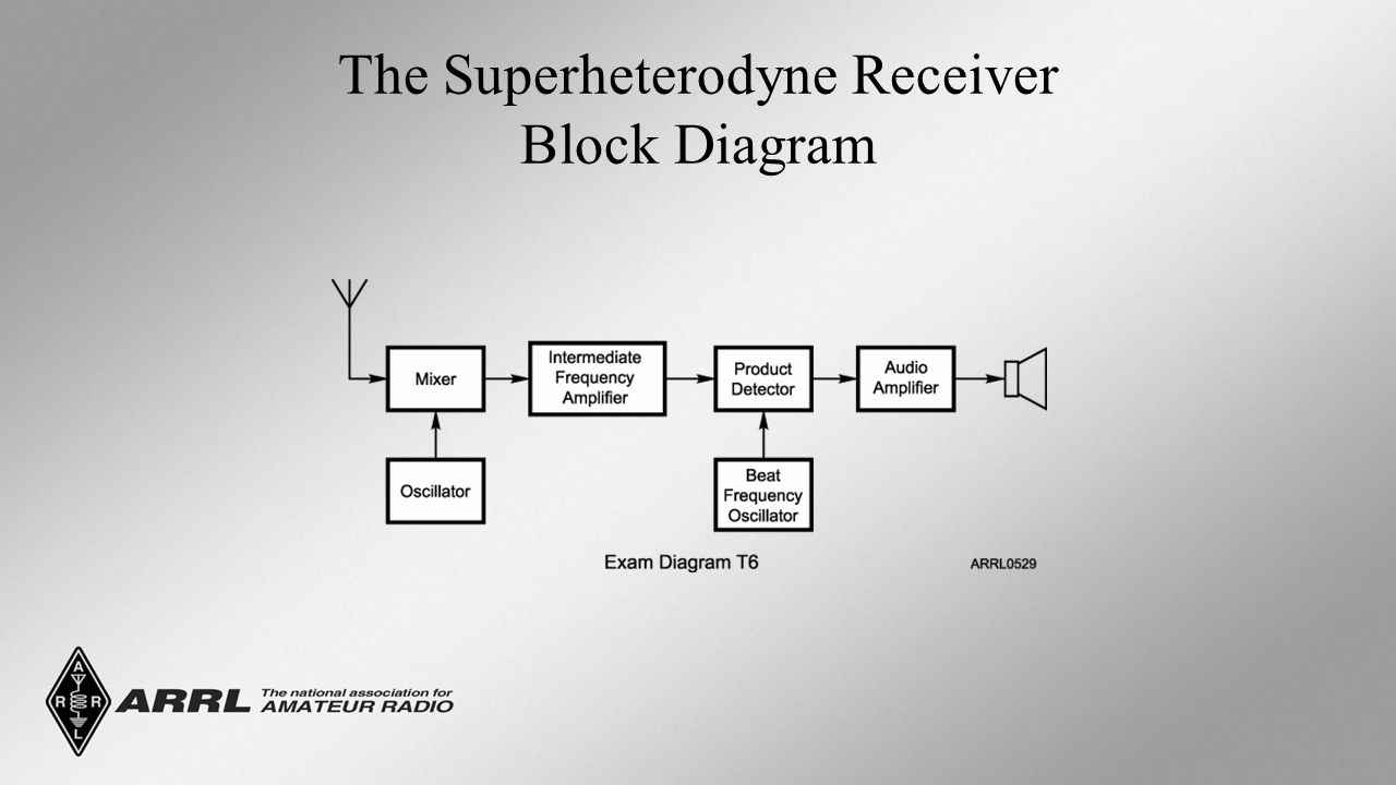 Technician license course chapter 3 electricity components and 20 the superheterodyne receiver block diagram pooptronica