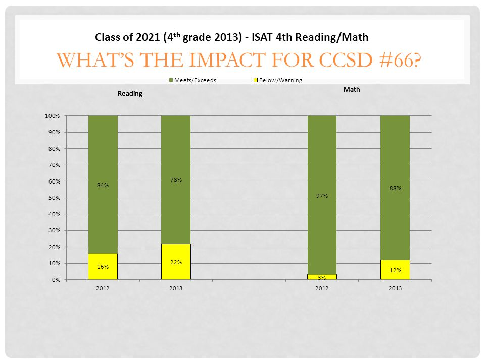 WHAT'S THE IMPACT FOR CCSD #66