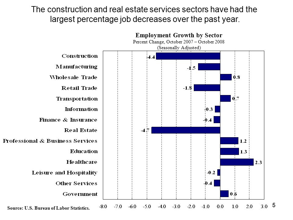 5 Employment Growth by Sector Percent Change, October 2007 – October 2008 (Seasonally Adjusted) The construction and real estate services sectors have had the largest percentage job decreases over the past year.