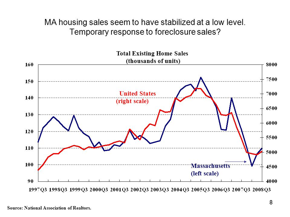 8 MA housing sales seem to have stabilized at a low level.