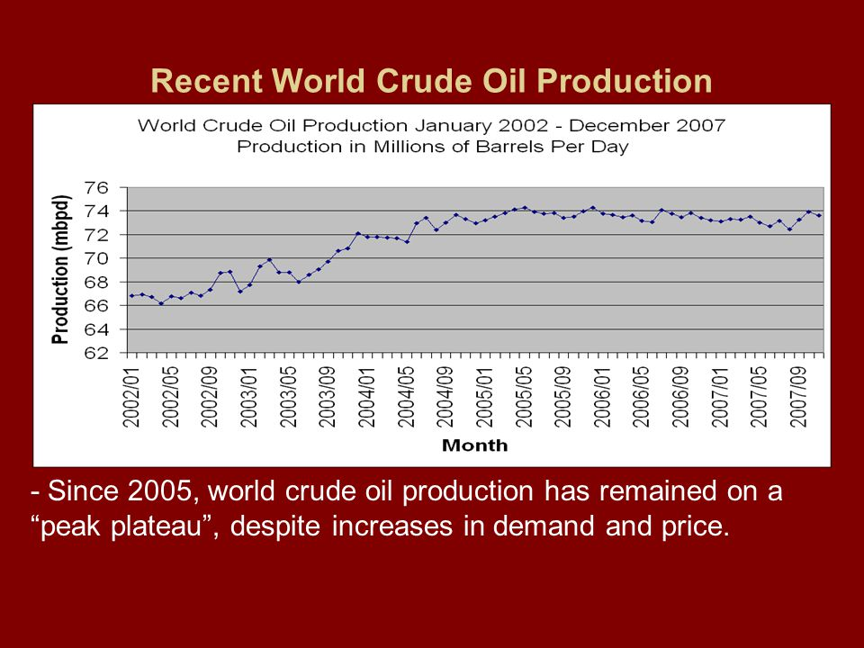 Recent World Crude Oil Production - Since 2005, world crude oil production has remained on a peak plateau , despite increases in demand and price.