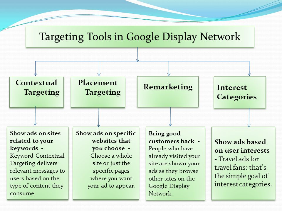 Targeting Tools in Google Display Network Show ads on sites related to your keywords - Keyword Contextual Targeting delivers relevant messages to users based on the type of content they consume.