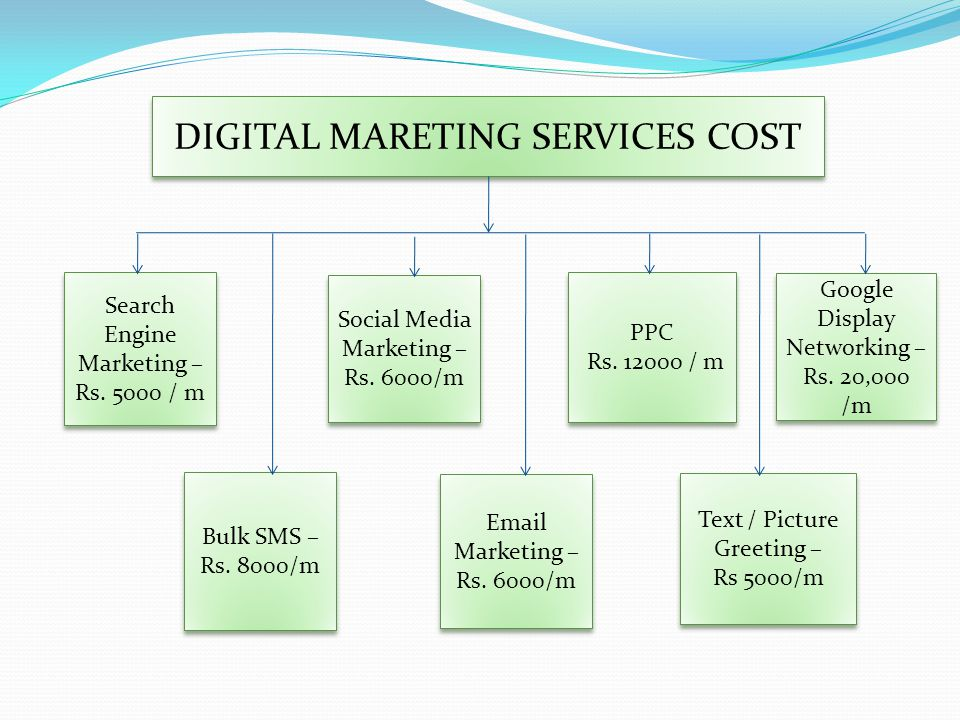DIGITAL MARETING SERVICES COST Search Engine Marketing – Rs.