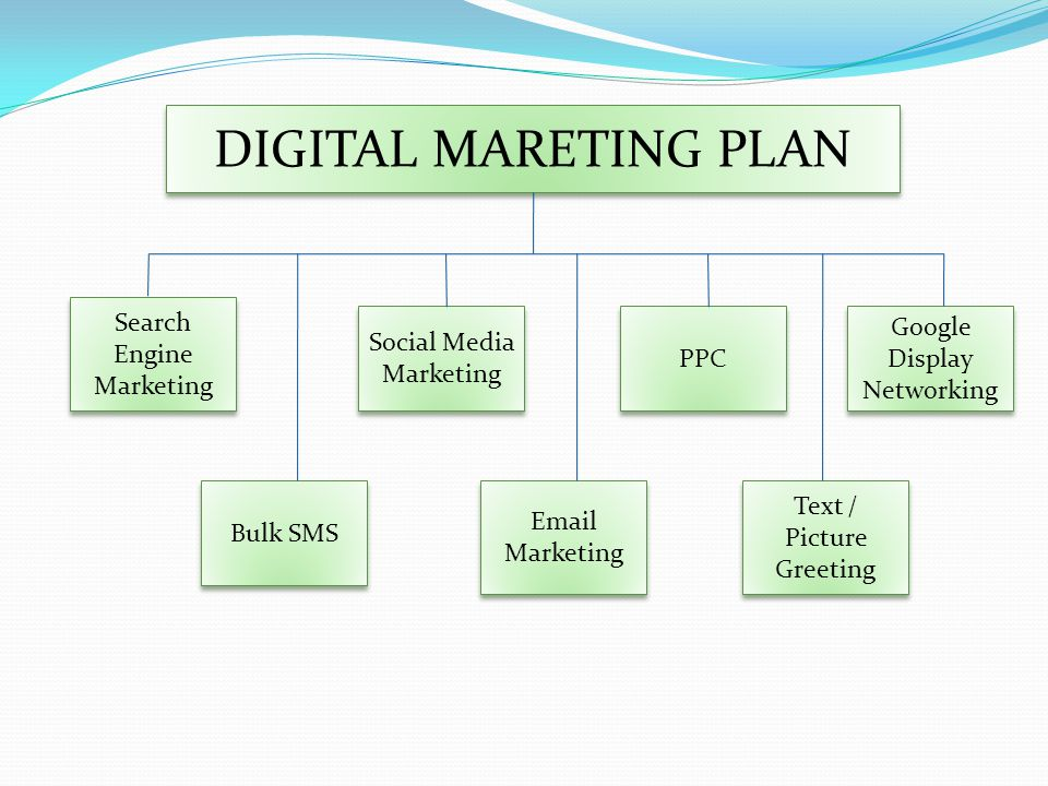 DIGITAL MARETING PLAN Search Engine Marketing Social Media Marketing Text / Picture Greeting Google Display Networking PPC  Marketing Bulk SMS