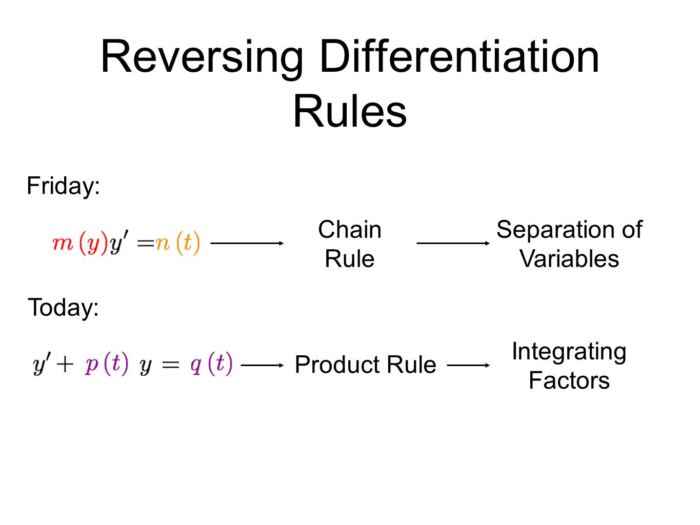 Reversing Differentiation Rules Friday: Chain Rule Separation of Variables Today: Product Rule Integrating Factors