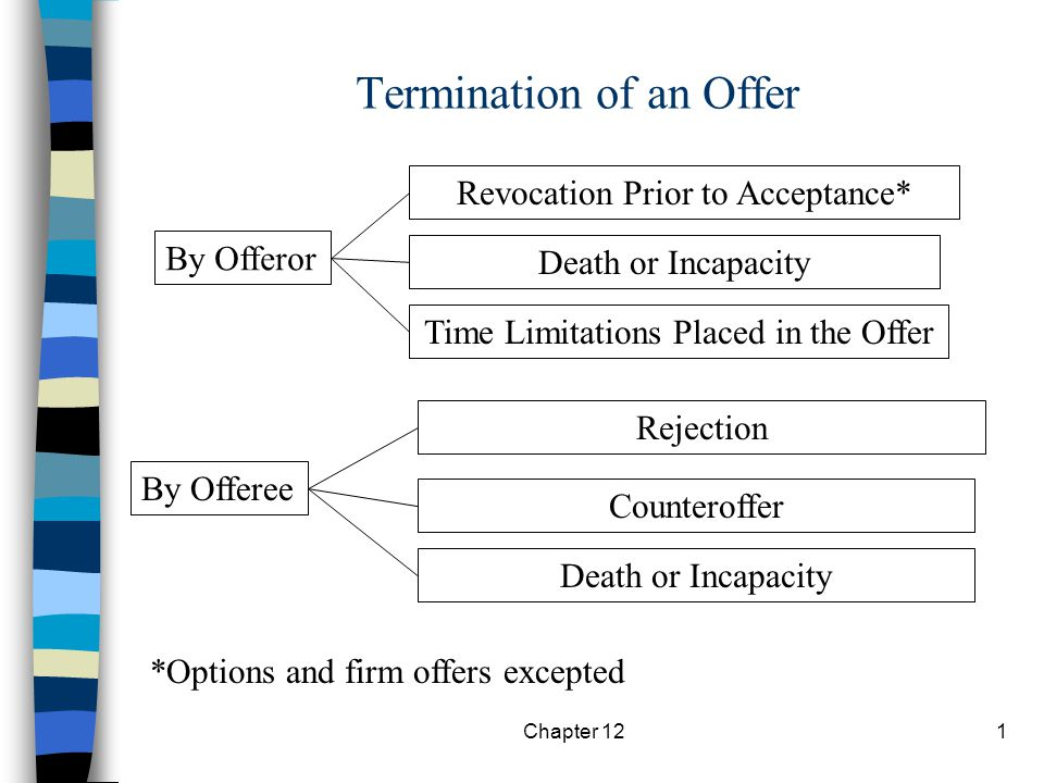 Chapter 121 Termination of an Offer By Offeror By Offeree Revocation Prior to Acceptance* Death or Incapacity Time Limitations Placed in the Offer Rejection Counteroffer Death or Incapacity *Options and firm offers excepted