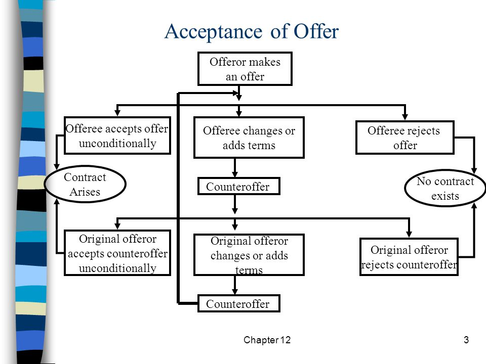 Chapter 123 Acceptance of Offer Offeror makes an offer Offeree accepts offer unconditionally Offeree changes or adds terms Offeree rejects offer Contract Arises Counteroffer No contract exists Original offeror accepts counteroffer unconditionally Original offeror changes or adds terms Original offeror rejects counteroffer Counteroffer