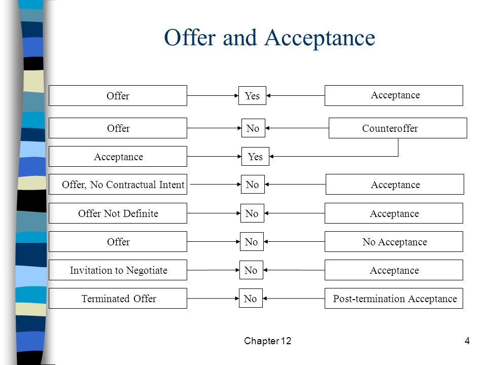 Chapter 124 Offer and Acceptance Offer Acceptance Offer, No Contractual Intent Offer Not Definite Offer Invitation to Negotiate Terminated Offer Yes No Yes No Acceptance Counteroffer Acceptance No Acceptance Acceptance Post-termination Acceptance