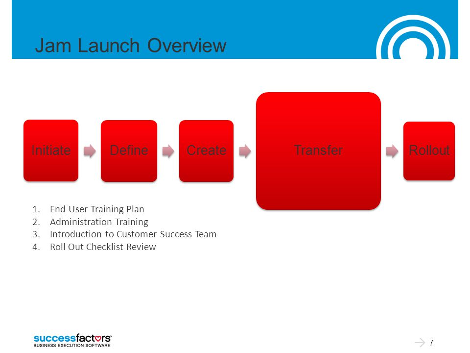 Jam Launch Overview 7 Initiate Define Create Transfer Rollout 1.End User Training Plan 2.Administration Training 3.Introduction to Customer Success Team 4.Roll Out Checklist Review