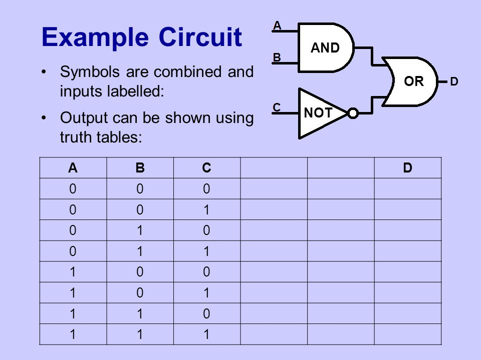 Example Circuit Symbols are combined and inputs labelled: Output can be shown using truth tables: D NOT AND OR ABCD