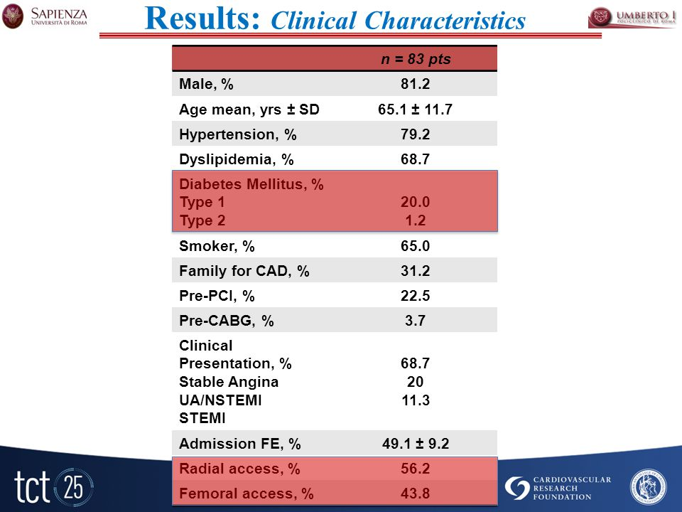 Results: Clinical Characteristics n = 83 pts Male, %81.2 Age mean, yrs ± SD65.1 ± 11.7 Hypertension, %79.2 Dyslipidemia, %68.7 Diabetes Mellitus, % Type 1 Type Smoker, %65.0 Family for CAD, %31.2 Pre-PCI, %22.5 Pre-CABG, %3.7 Clinical Presentation, % Stable Angina UA/NSTEMI STEMI Admission FE, %49.1 ± 9.2 Radial access, %56.2 Femoral access, %43.8